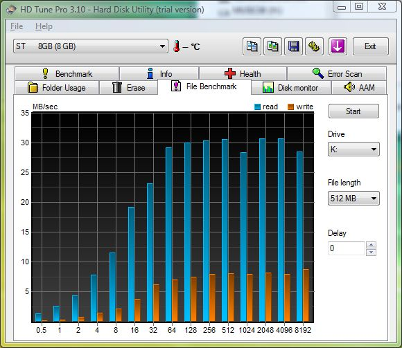 image of graph for 512 MB hard drive tuning results: Same axes again, for 512 MB file.