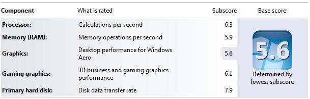 Not bad for an Intel HD 3000 based graphics architecture