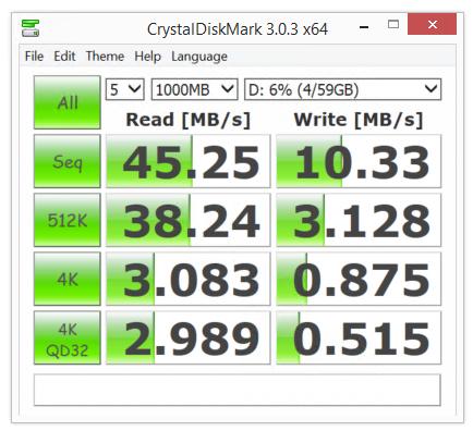 CrystalDiskMark results for SanDisk 64 microSDXC