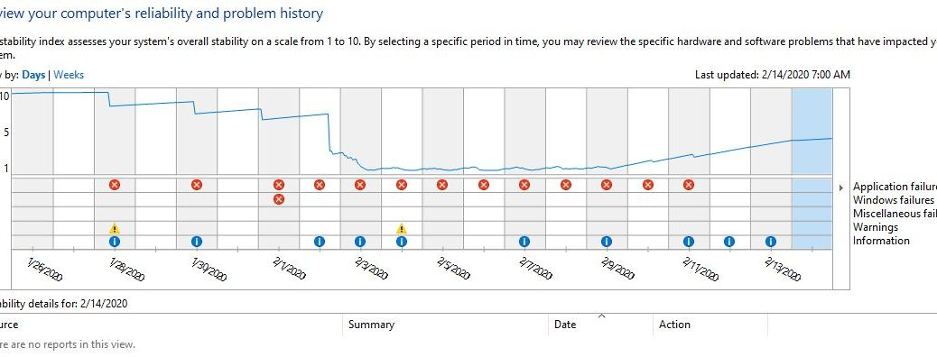 Reliability Monitor shows problem period