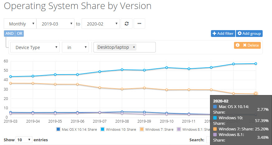 Win7 Marketshare 25%.nms-graph