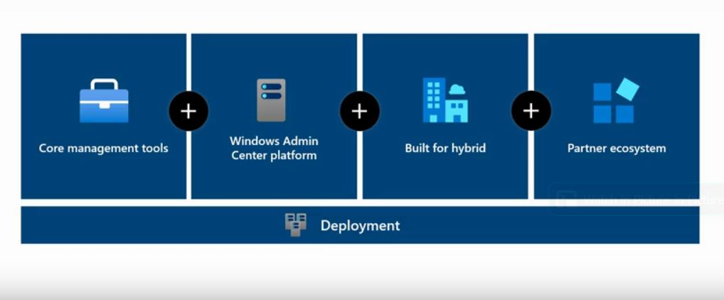 New Windows Admin Center Makes Ignite Debut as the tool gains enhanced capabilities for managing VMs, handling events, and more (slide from Ignite preso).