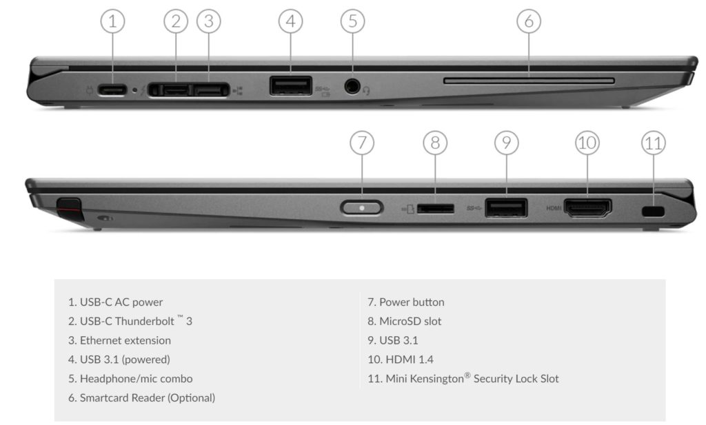 X390 Yoga Replaces X220 Tablet.portmap