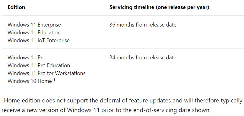 Windows 11 Adopts Annual Upgrade Cadence.servicing