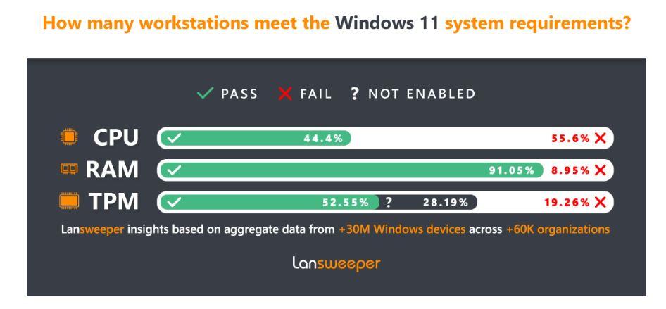 Business PC Survey Sez Under Half Are Windows 11 Ready